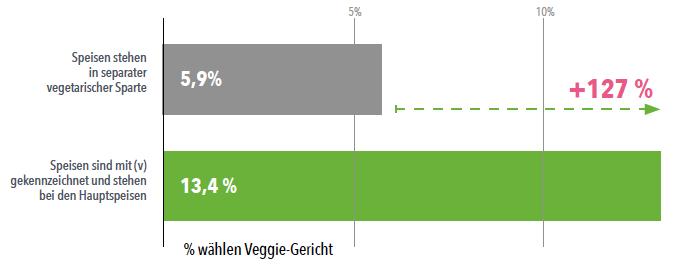 Verkaufssteigerung von Veggie-Gerichten