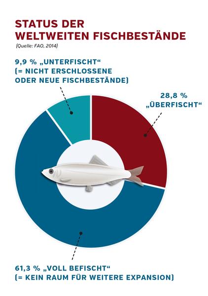 Status der weltweiten Fischbestände [FAO, 2014]