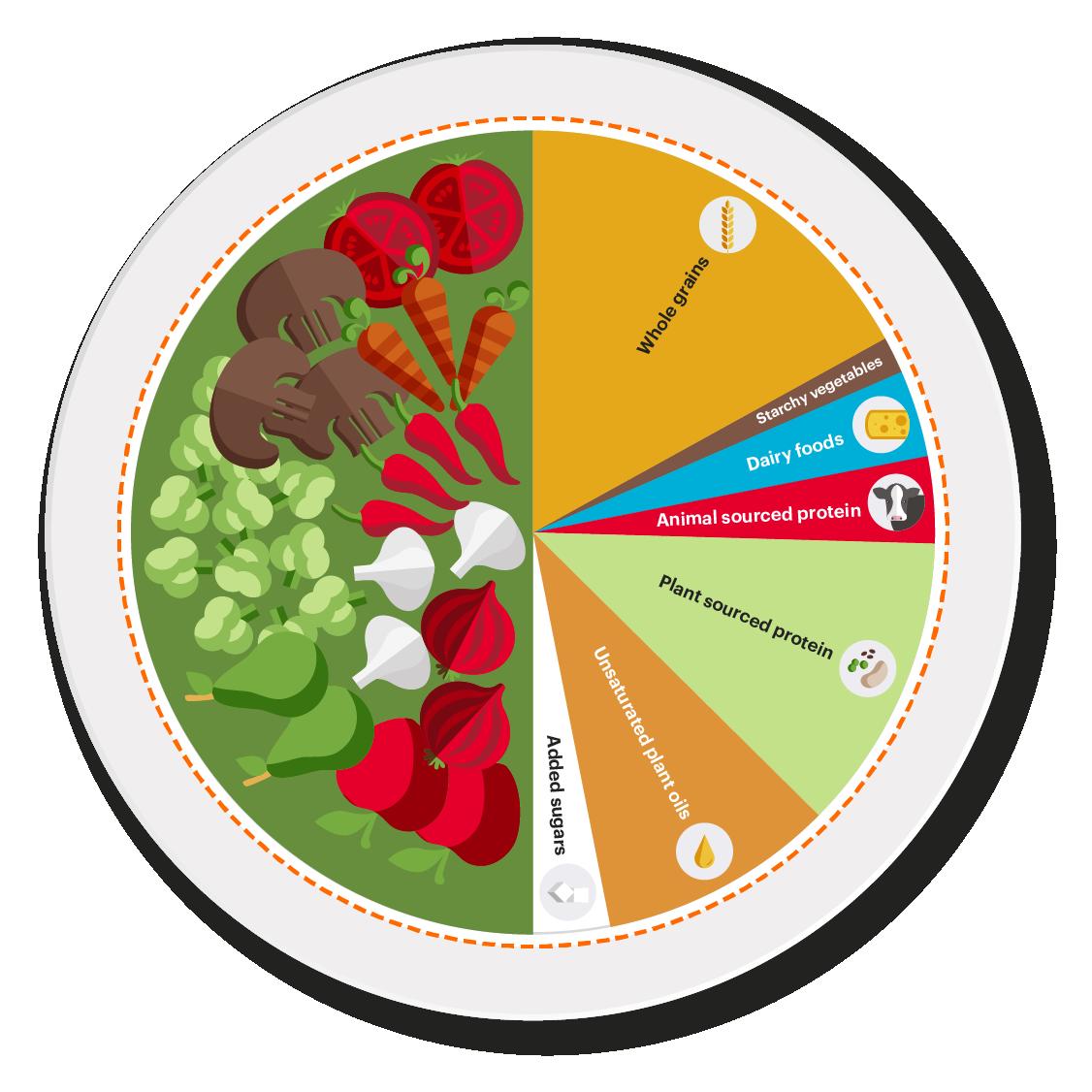 """Die """"Planetary Health Diet"""" besteht vorwiegend aus pflanzlichen Lebensmitteln.."""