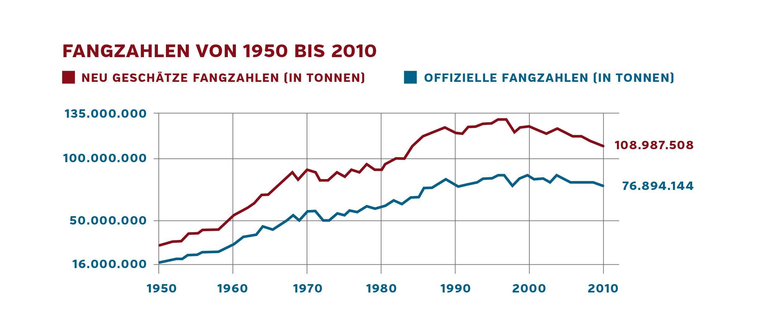 Fangzahlen von 1950 bis 2010
