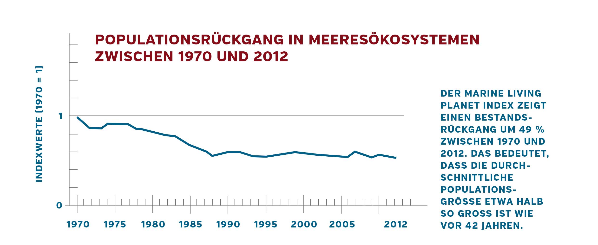 Populationsrückgang zwischen 1970 und 2012
