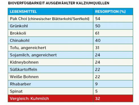 Tabelle: Bioverfügbarkeit