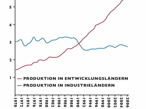 Produktionstrends Leder in Millionen Tonnen