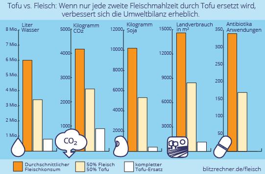 statistik online rechner